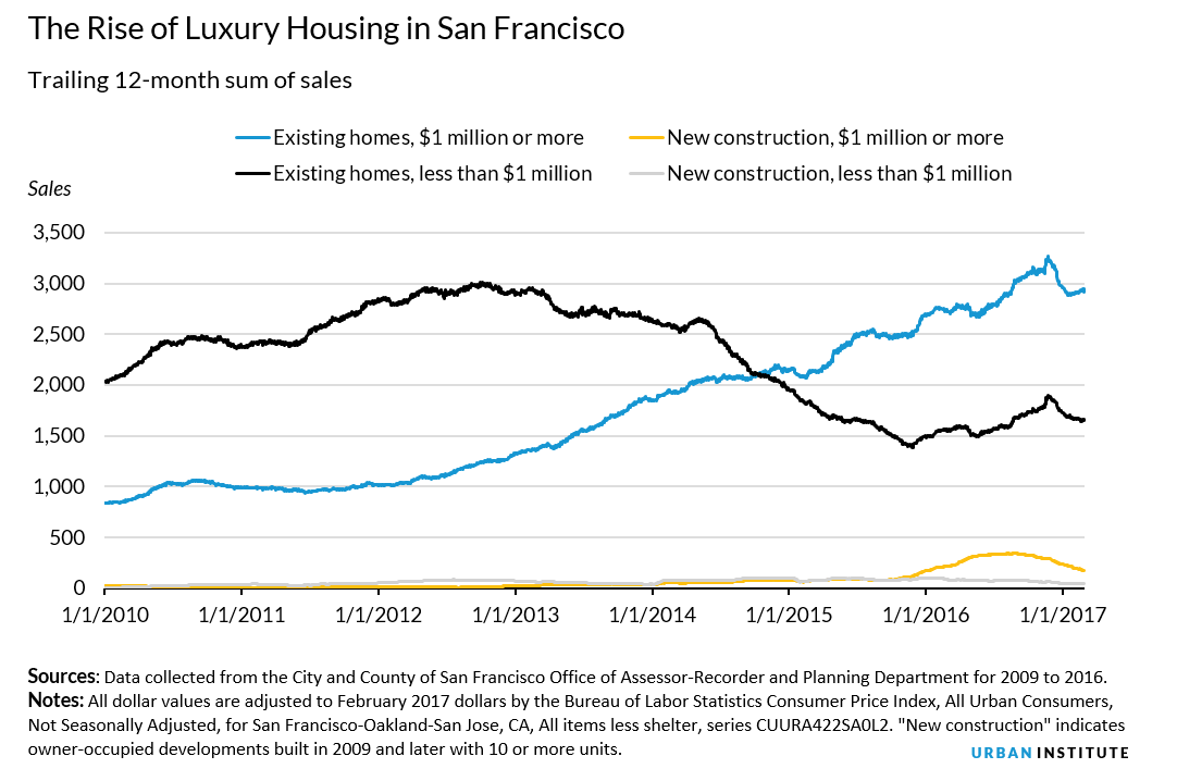 rise of luxury housing in san francisco