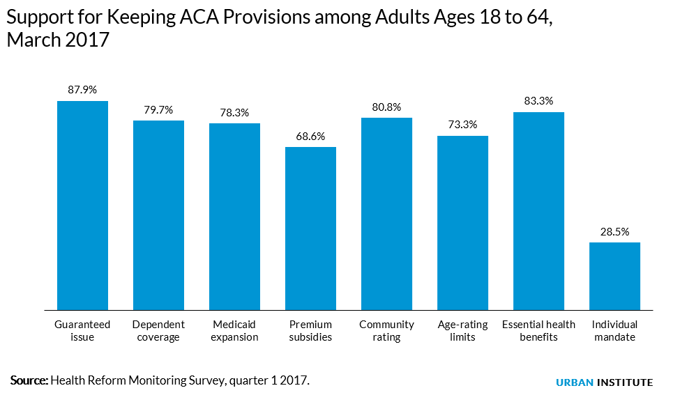 support for each ACA provision