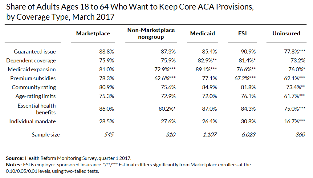 broad support for ACA provisions