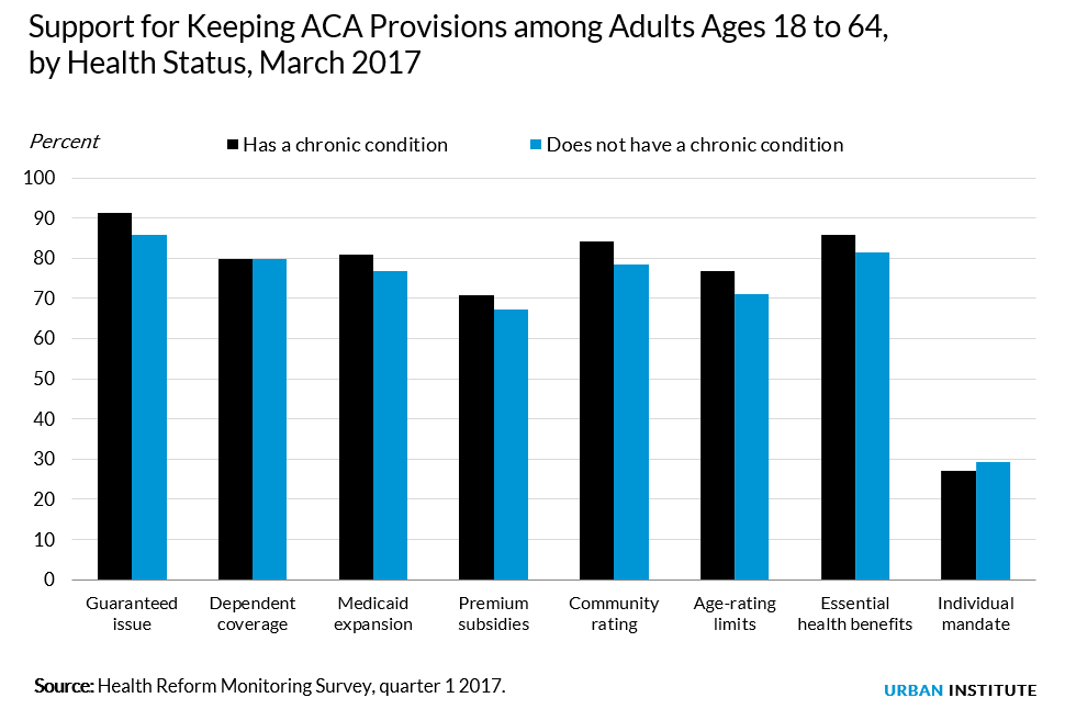 support for aca provisions not driven by self interest