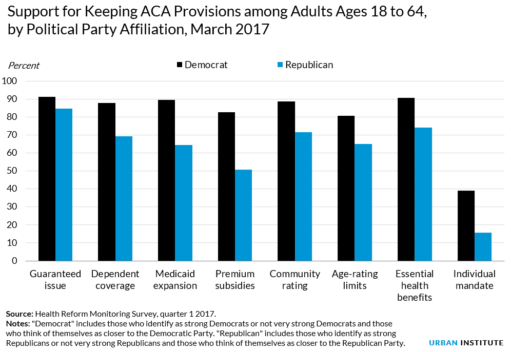 both parties support aca provisions