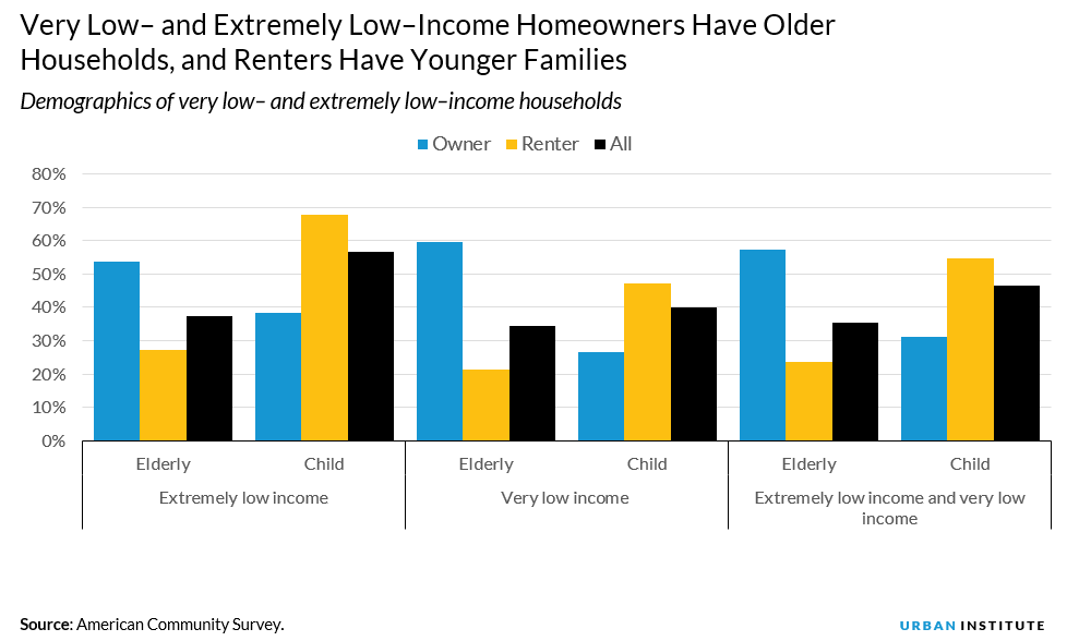 demographics of very and extremely low income households