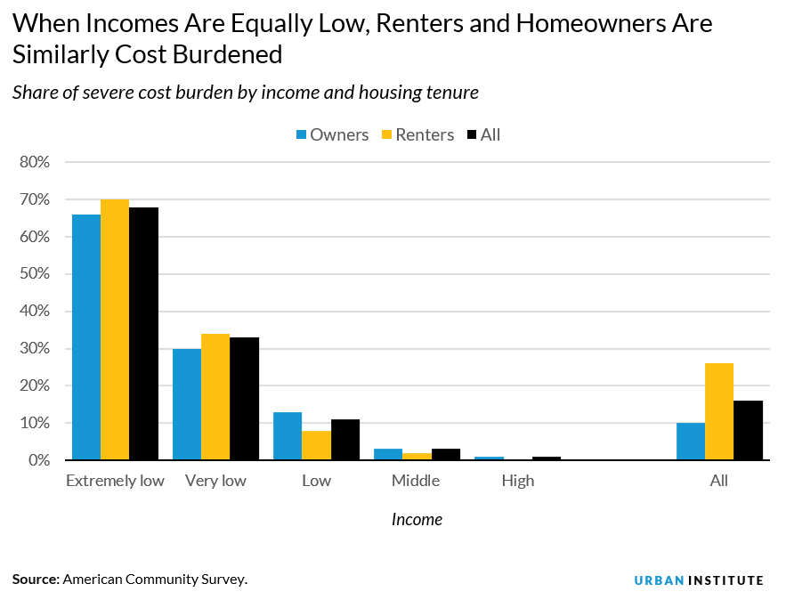 share of severe cost burden by income and housing tenure