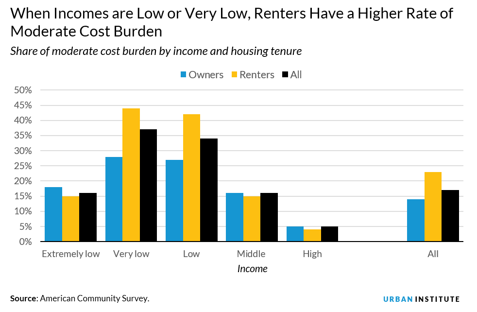 share of moderate cost burden by income and housing tenure