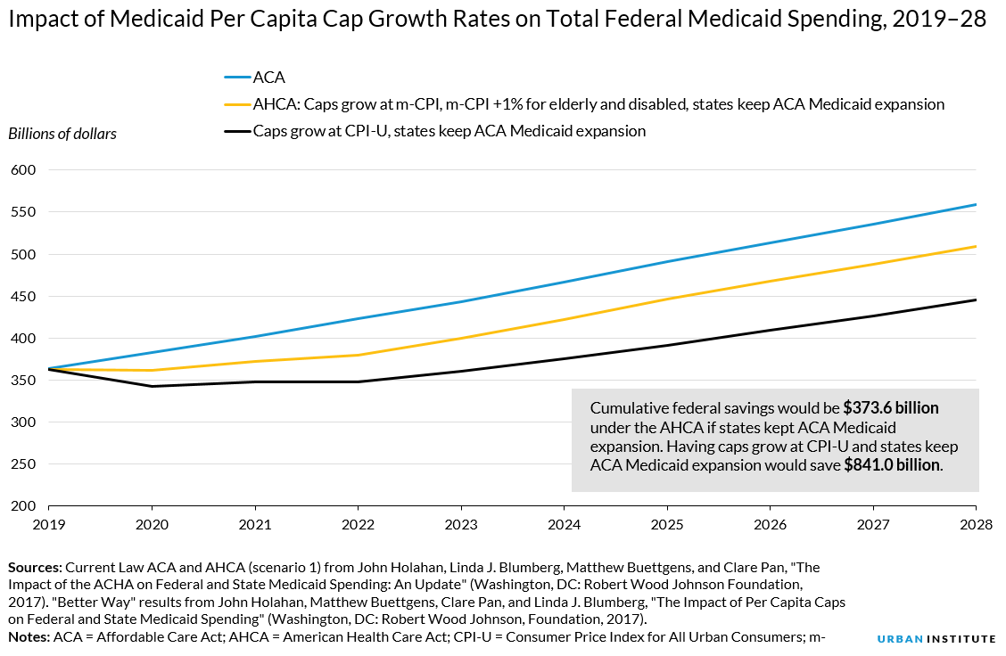 Impact of lowering rate of Medicaid per capita caps