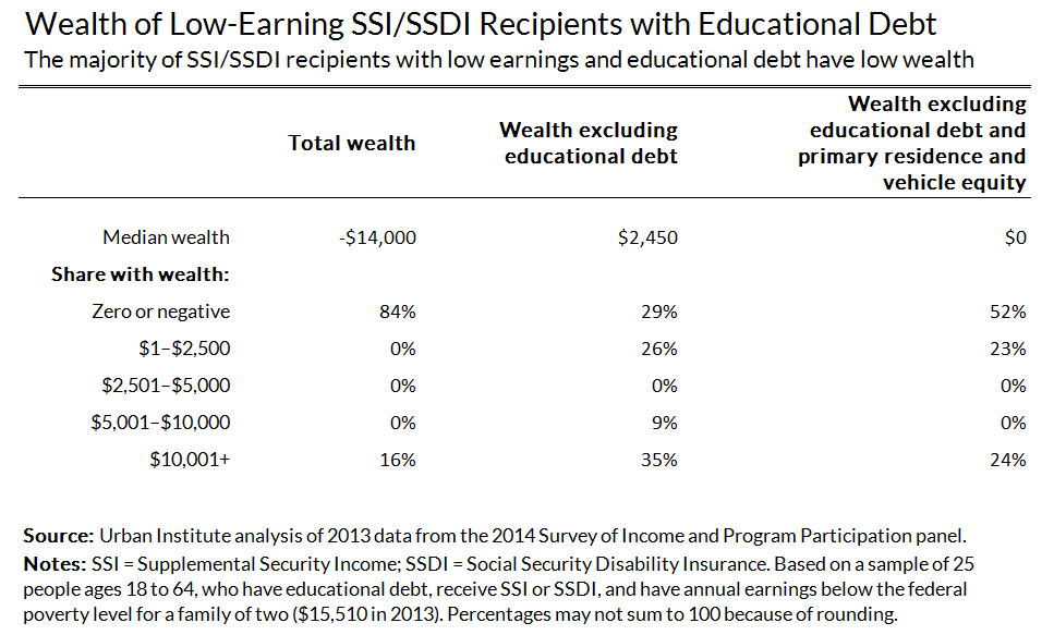 wealth of low-earning SSI or SSDI recipients with educational debt