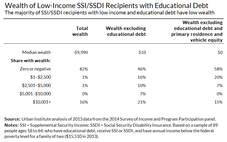 majority of low earning ssdi recipients with educational debt have low wealth