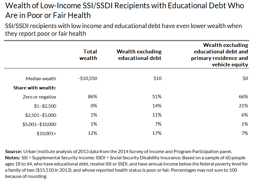 wealth of low income ssdi recipients with educational debt who are in poor health
