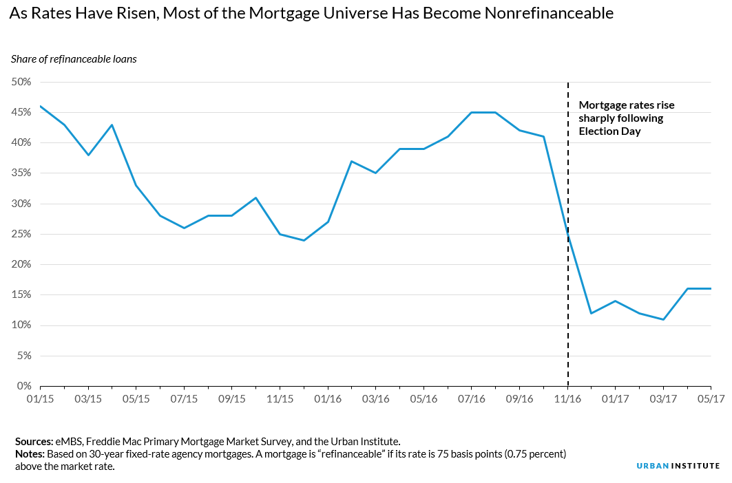 As mortgage rates have risen, most of mortgage universe has become non refinanceable