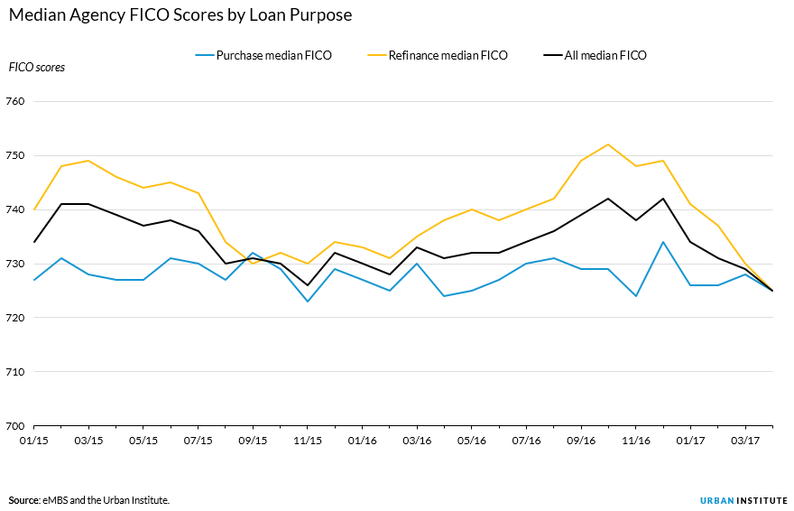 median agency fico score by loan purpose