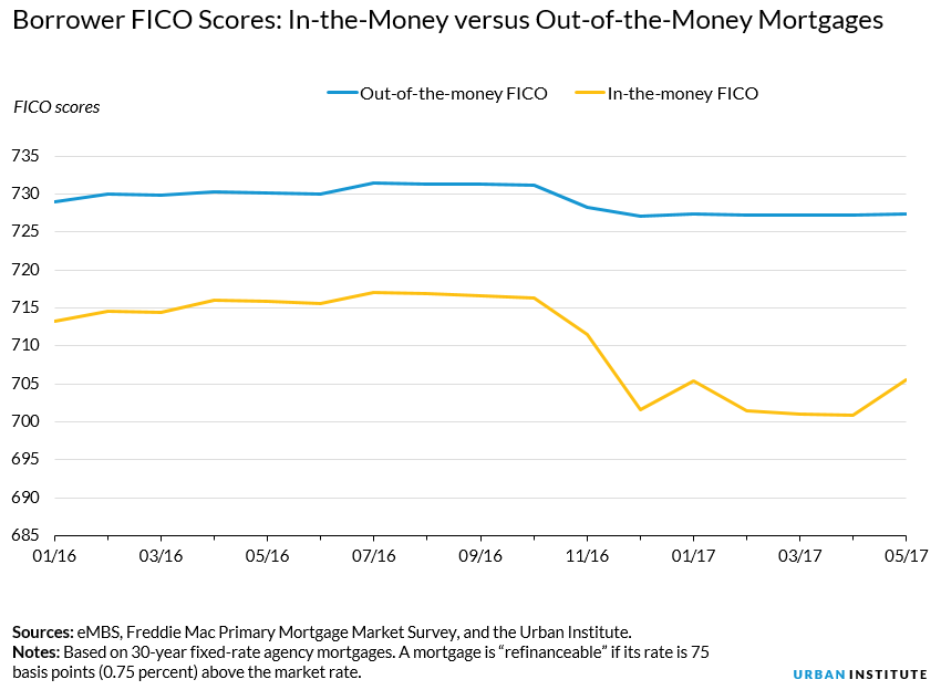 borrower fico scores