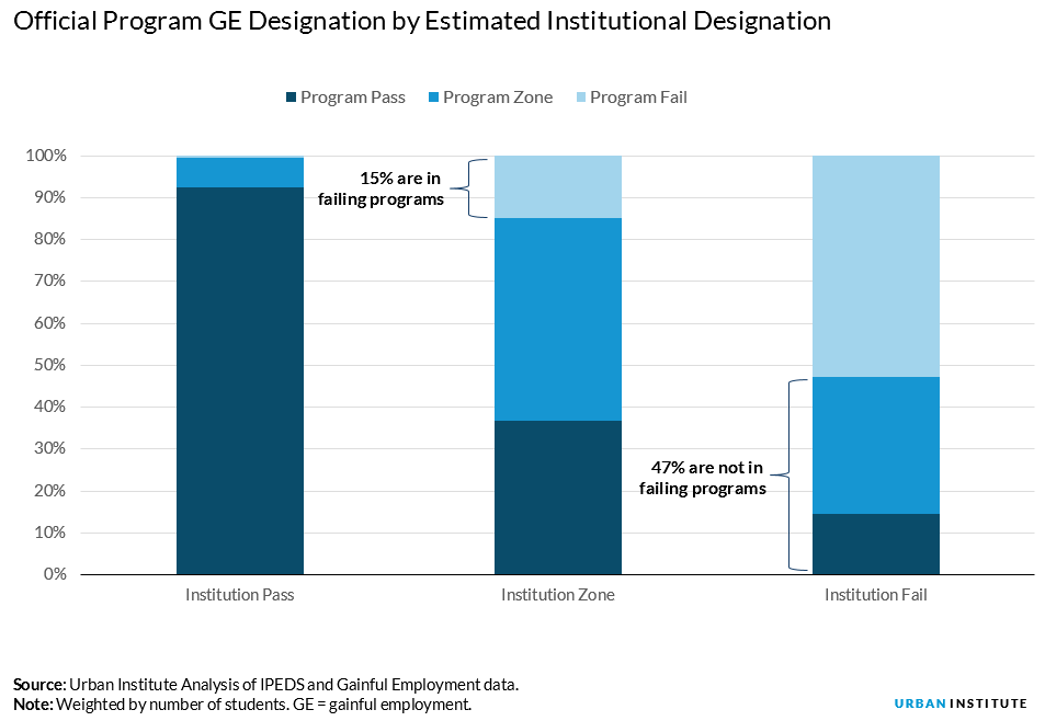 official program GE designation by Estimated Institutional designation