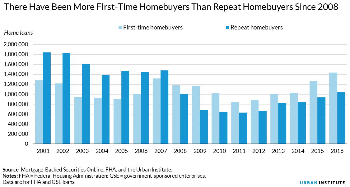 more first-time homebuyers than repeat buyers since 2008