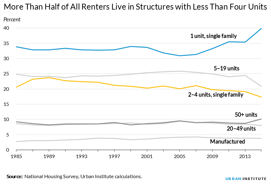 more americans live in rentals with less than four units