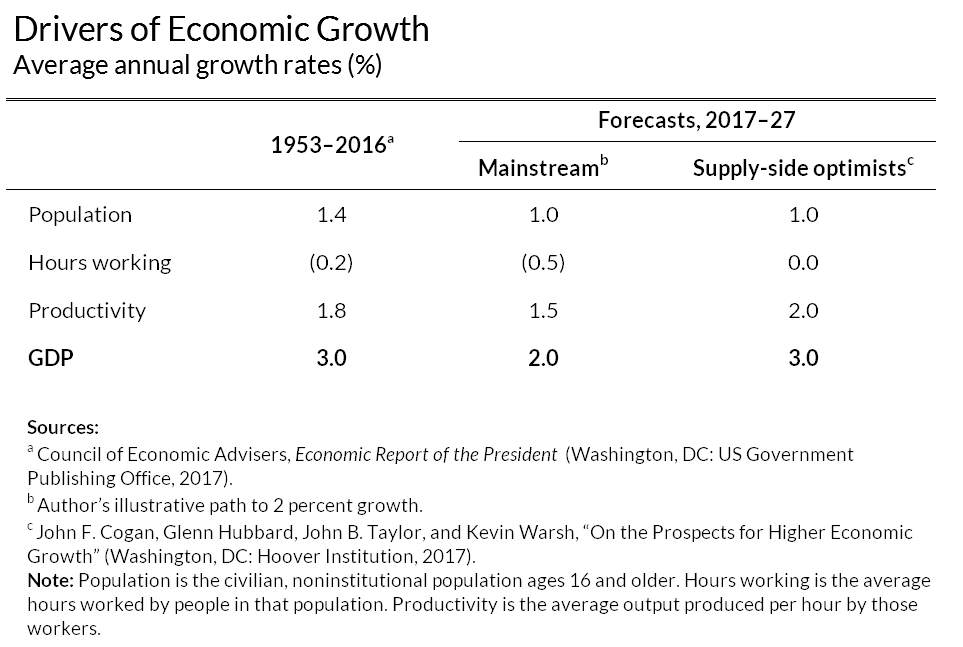 drivers of economic growth