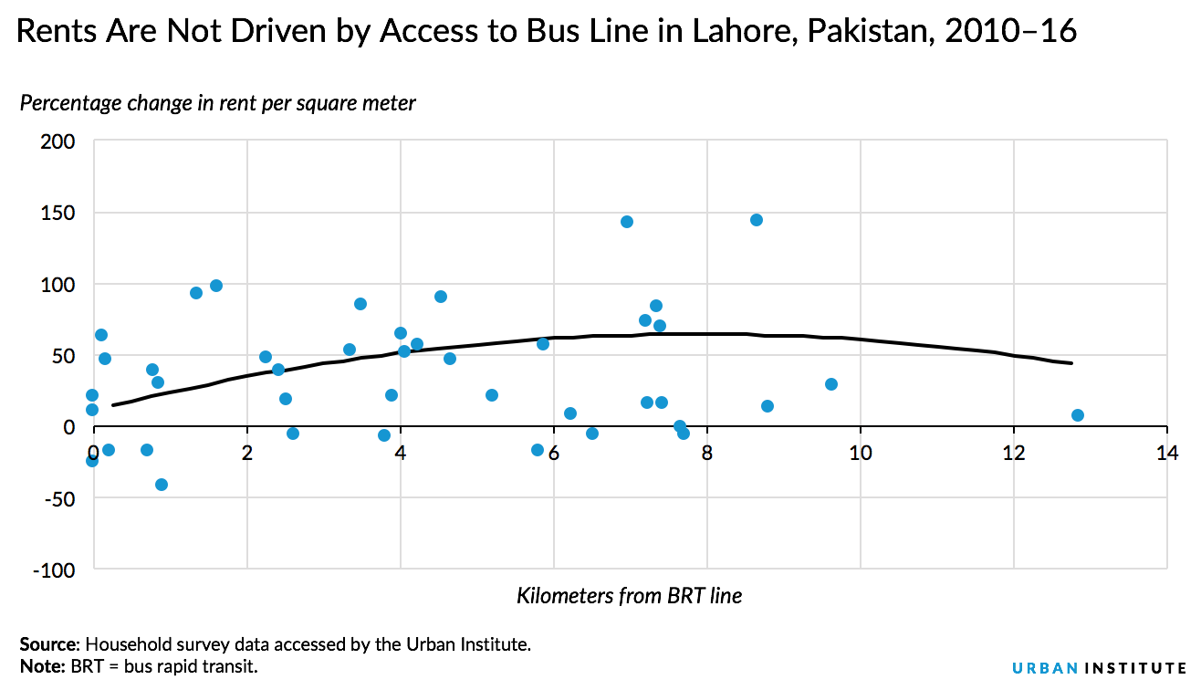 Lahore rents and bus line access