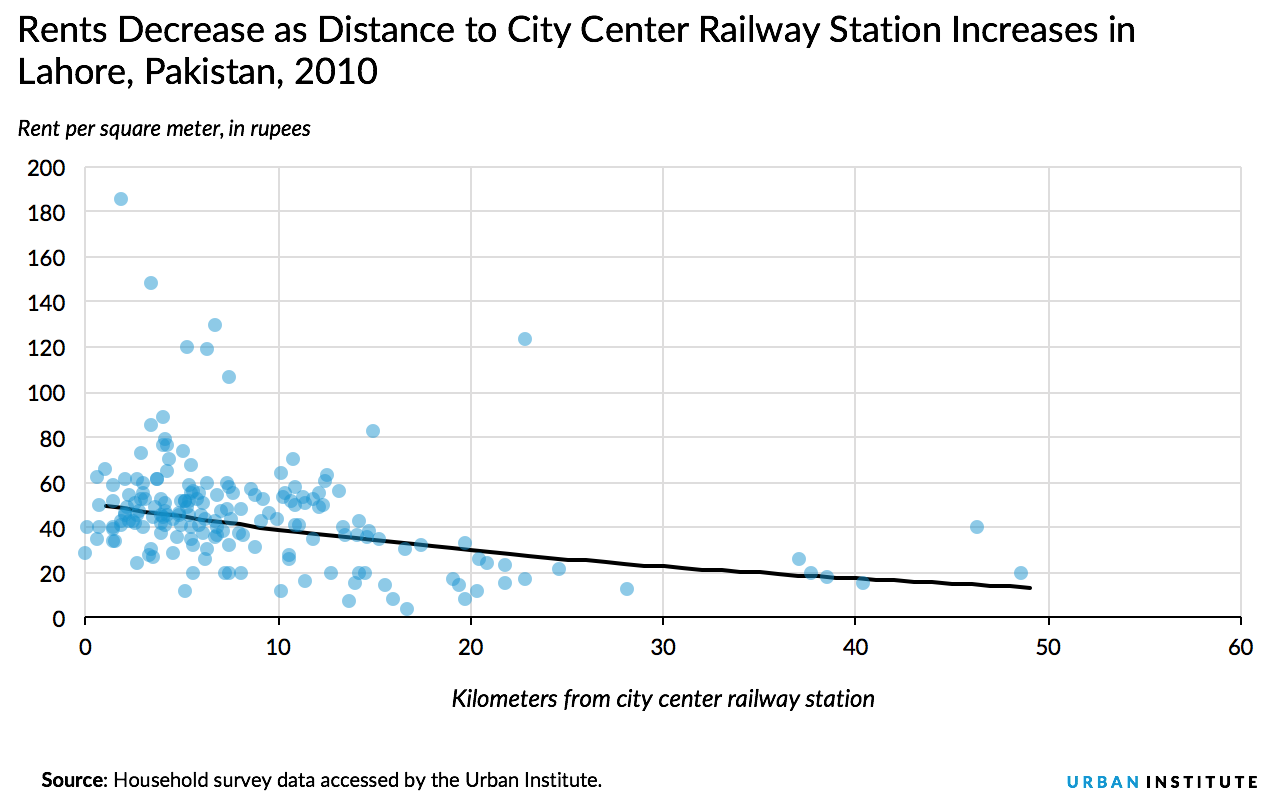 Lahore rents and rail access