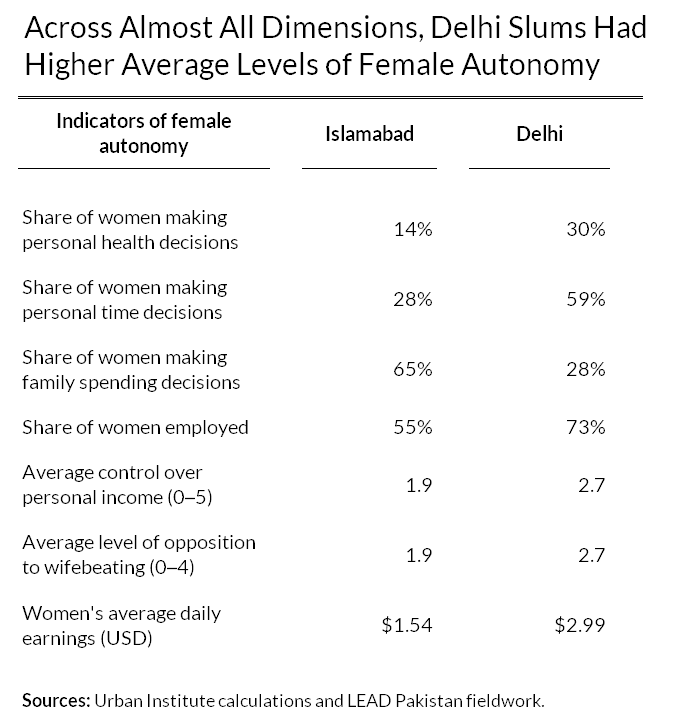 delhi slums had higher levels of female autonomy