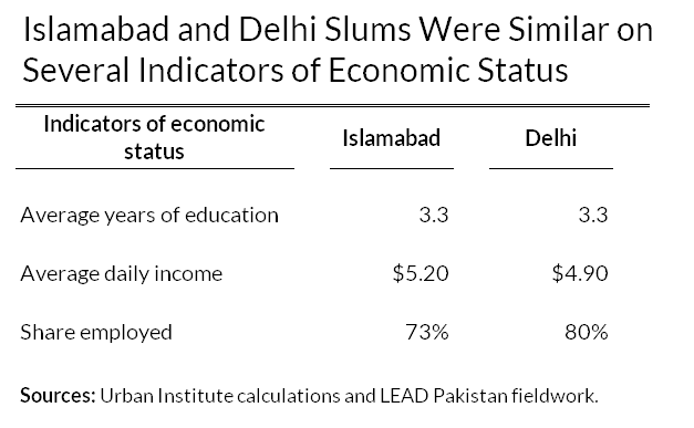 delhi and islamabad have similar indicators of economic status