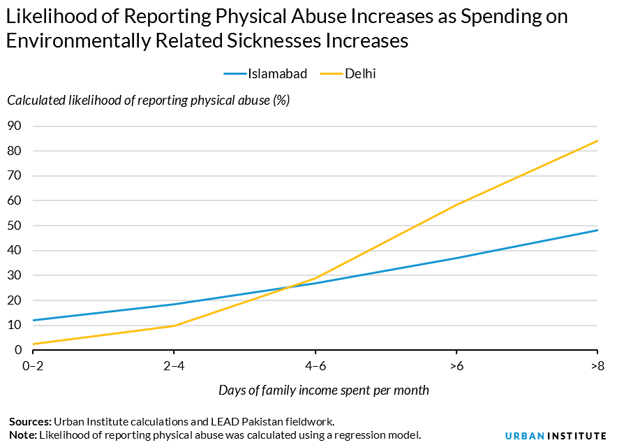 likelihood of reporting spousal abuse increases as spending on environmentally related sicknesses increases
