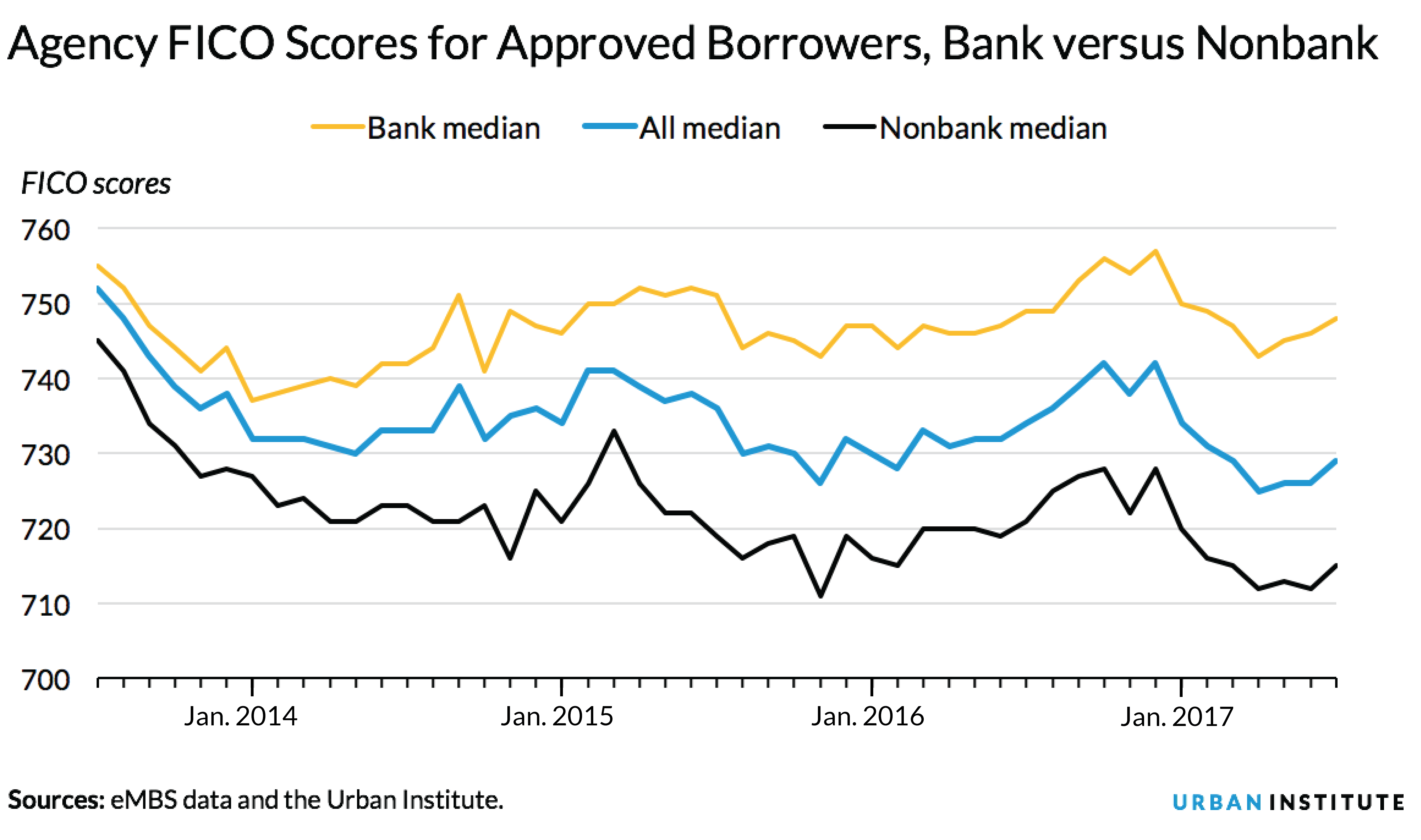 fico scores of approved borrowers, nonbank vs bank