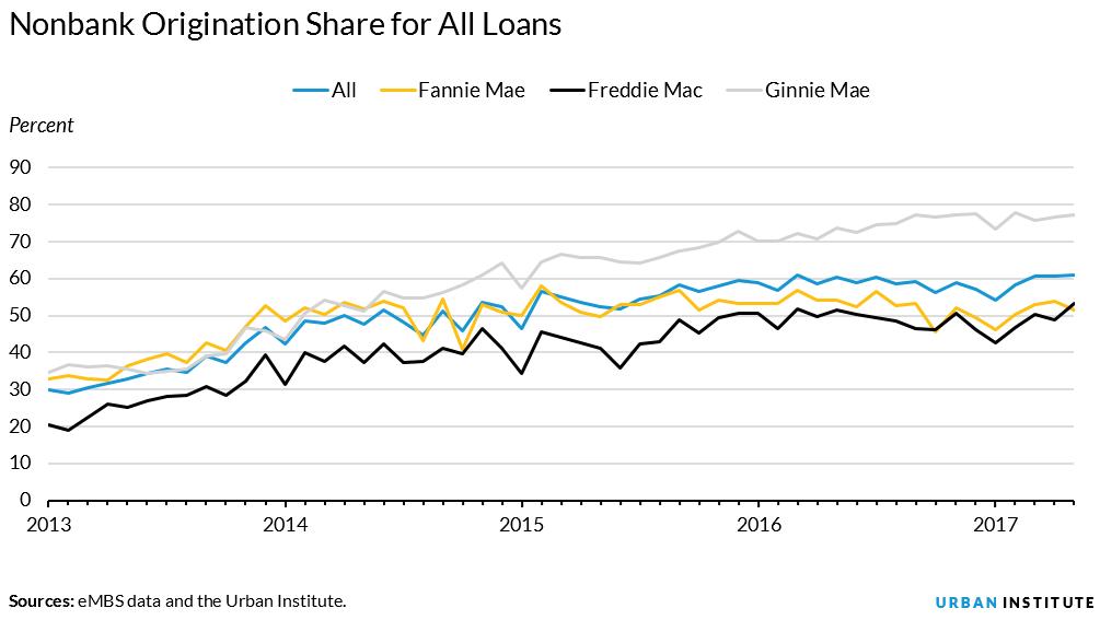 origination share for all loans