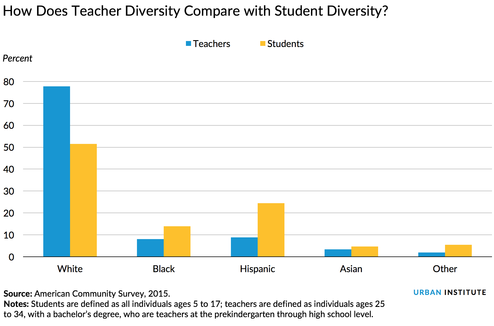 How Does Teacher Diversity Compare with Student Diversity?
