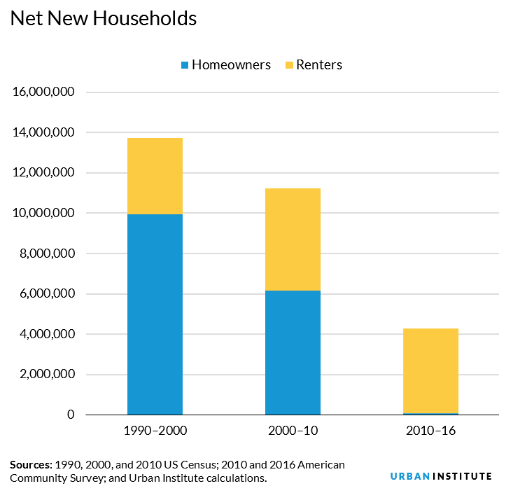 net new households