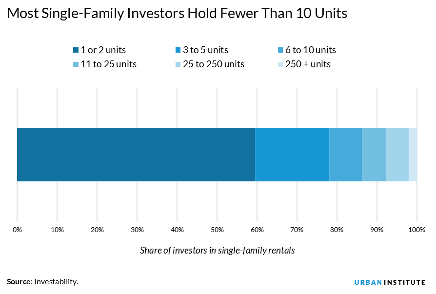 Most investors in single family rentals own fewer than ten units