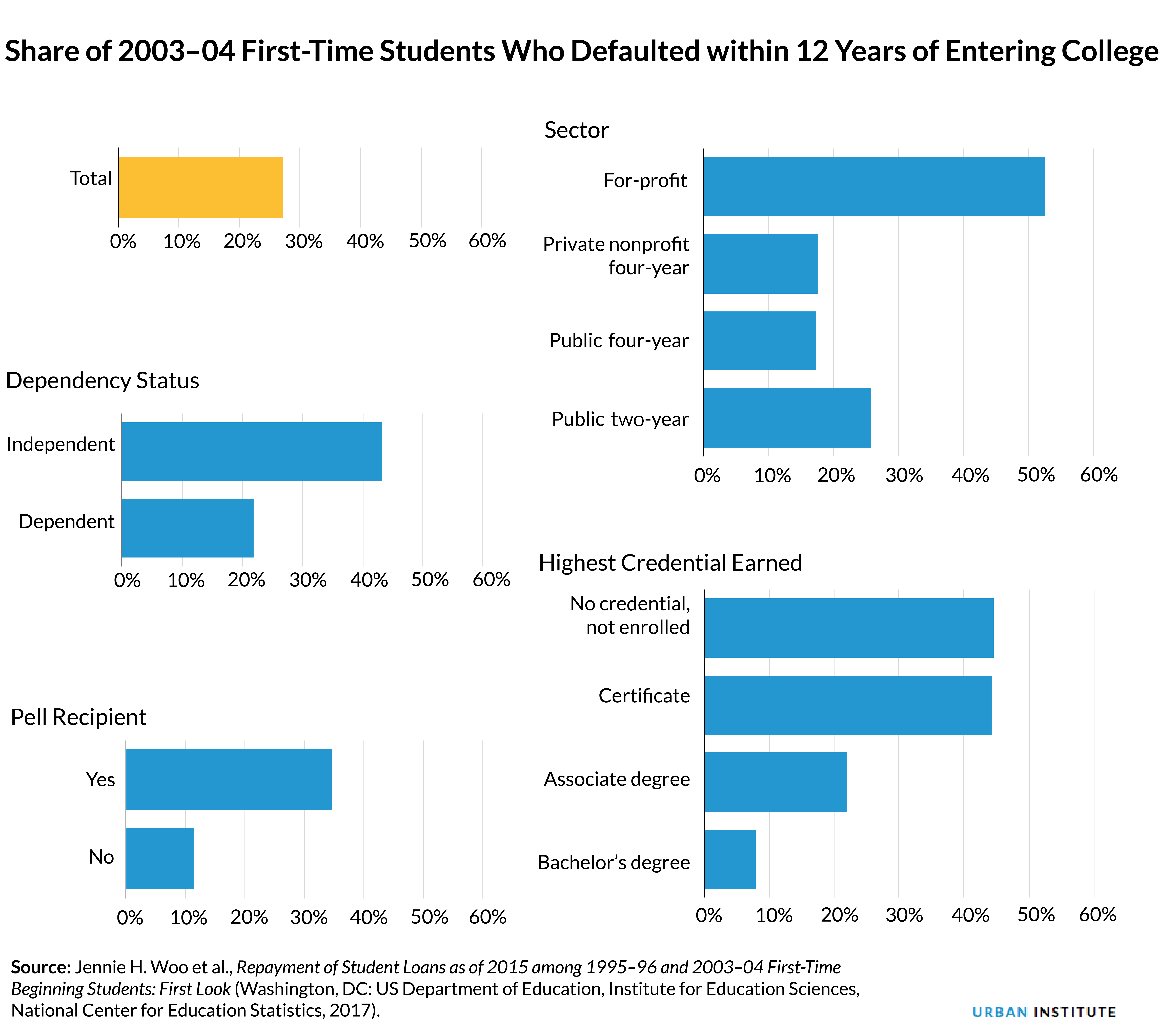 share of 2003 to 2004 first time students who defaulted within 12 years of entering college