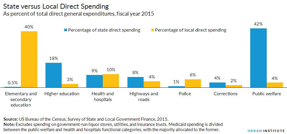 State and Local Expenditures | Urban Institute