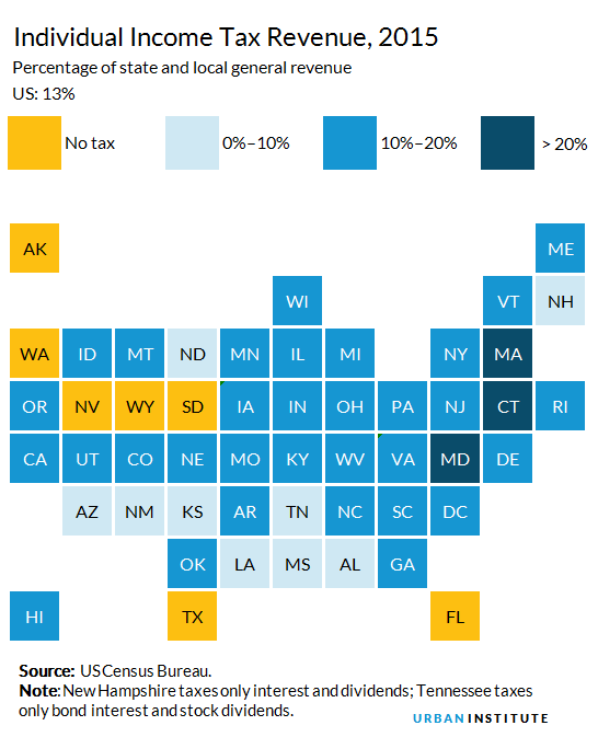 Individual Income Taxes Urban Institute