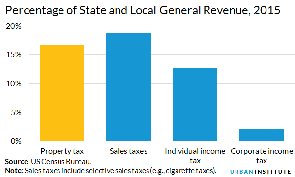 Property Taxes Urban Institute