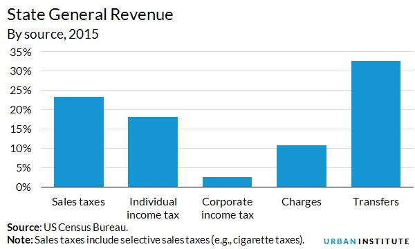 State And Local Revenues Urban Institute