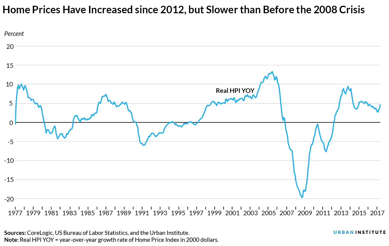 Home prices have risen since 2012, but slower than before the 2008 crisis