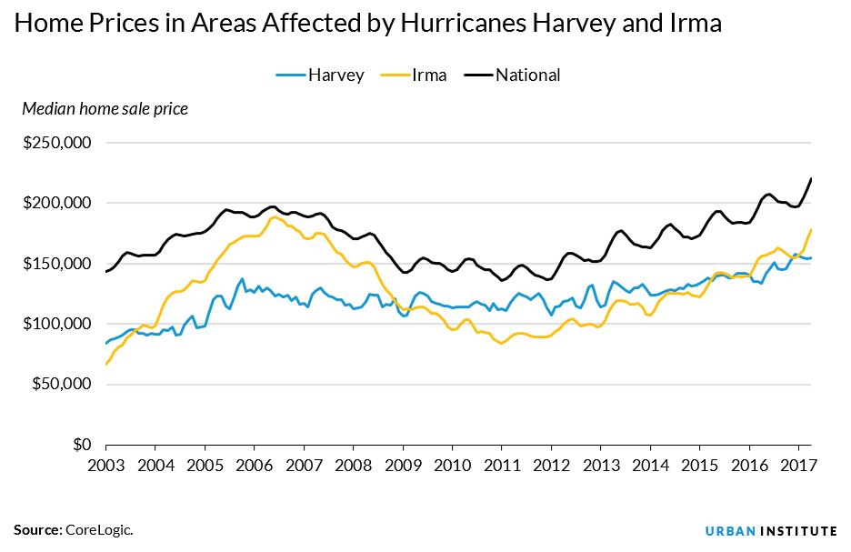 home prices in areas affected by harvey and irma