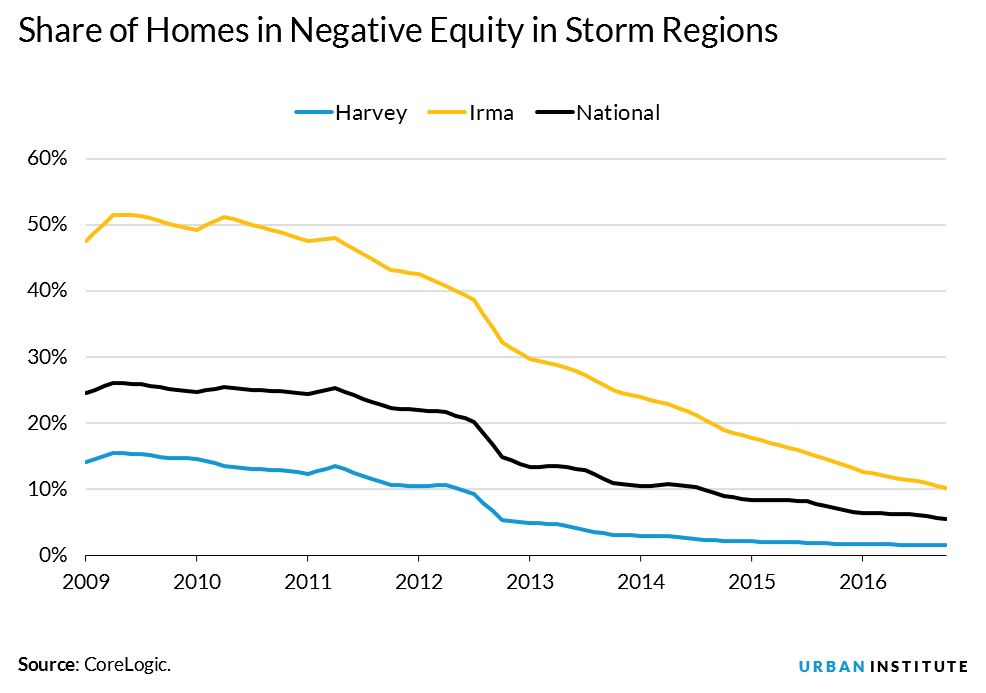share of homes in negative equity in storm areas