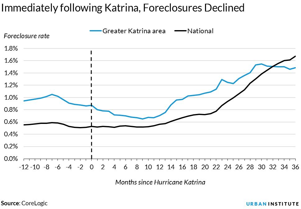 immediately after katrina, foreclosures declined
