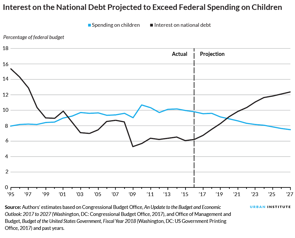 interest on the national debt is projected to exceed federal spending on children