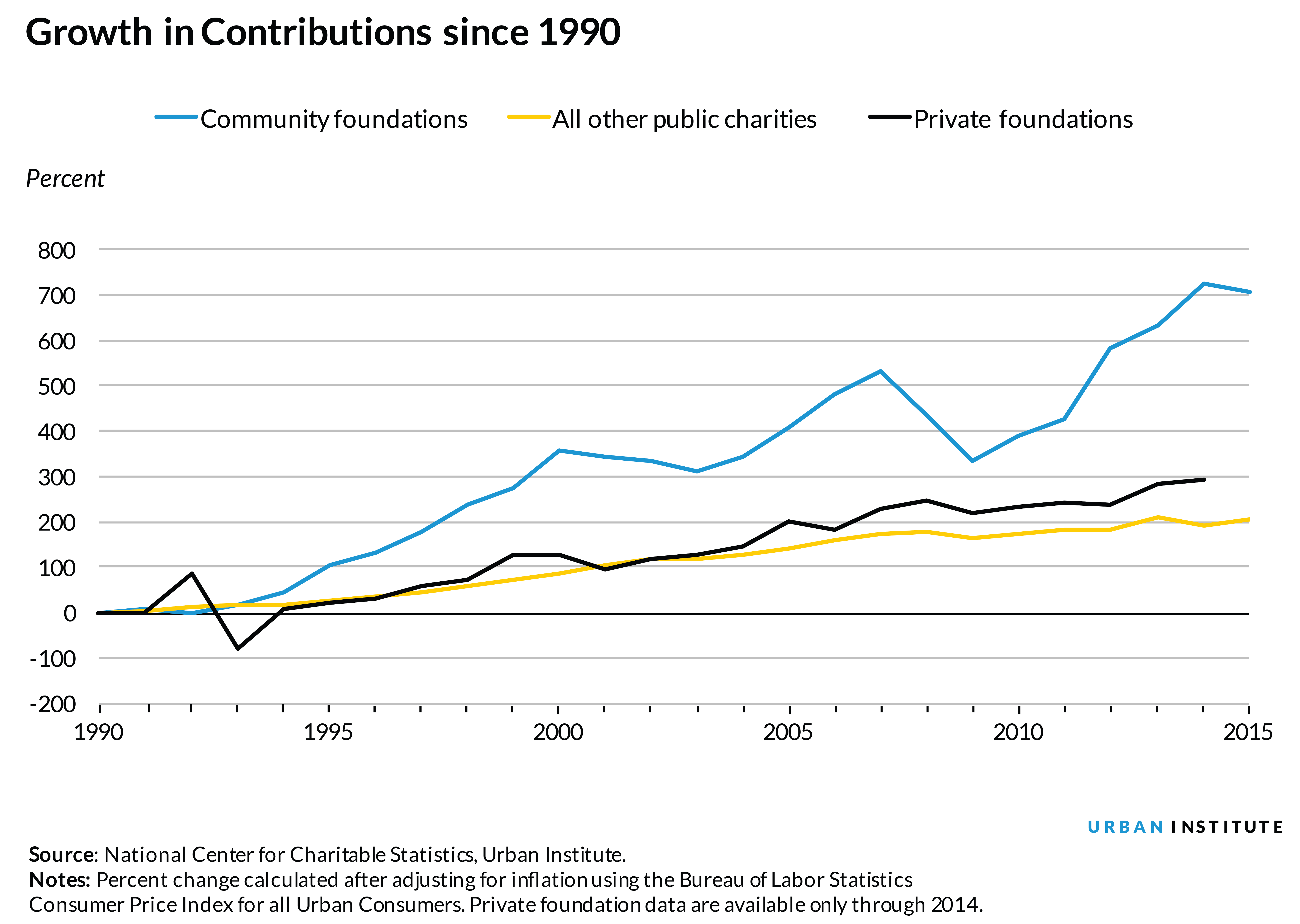 Growth in contributions to foundations since 1990