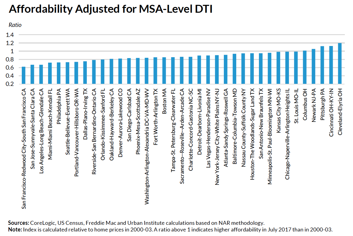 Affordability Adjusted for MSA-Level DTI
