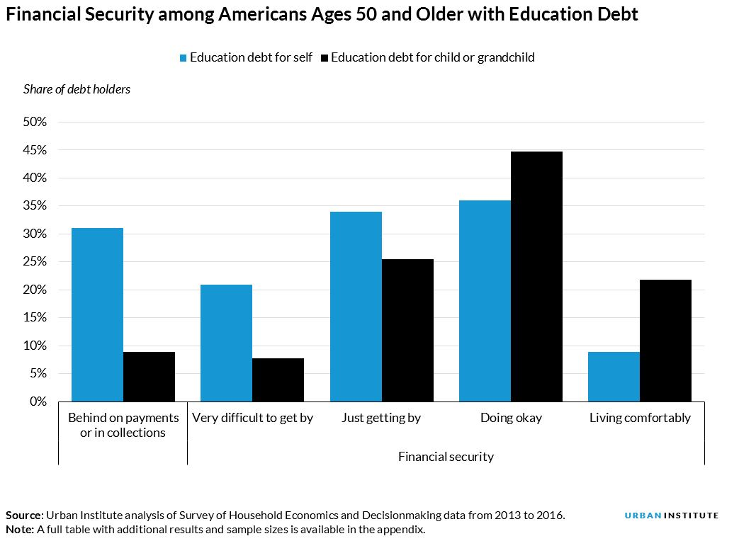 Financial Security among Americans Ages 50 and Older with Education Debt
