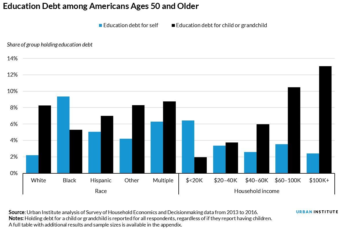 education debt among older Americans