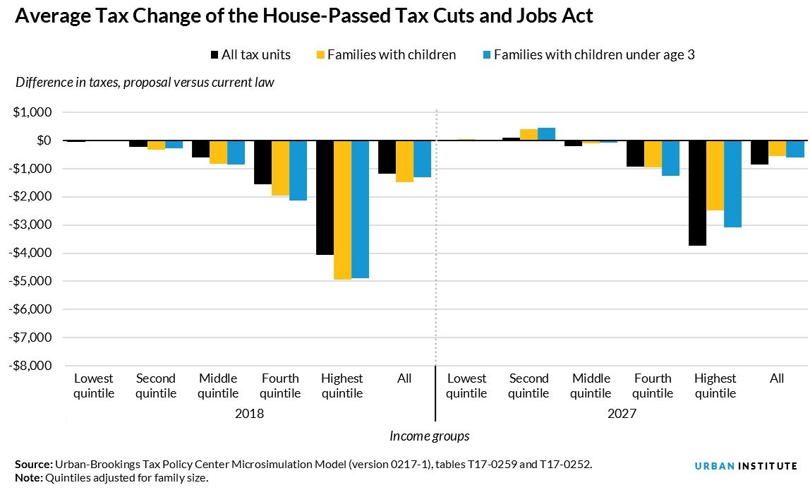 house bill average cuts