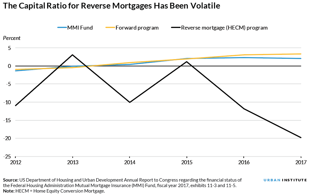 the capital ratio for reverse mortgages has been volatile