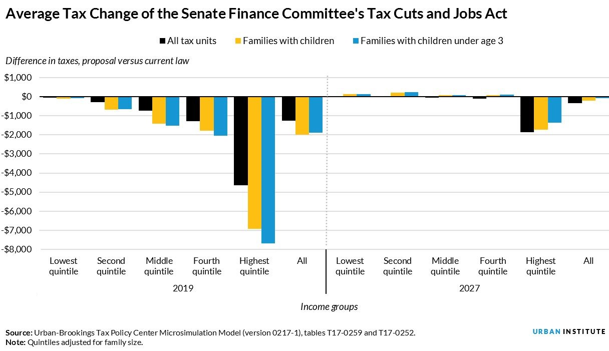 senate bill tax cuts