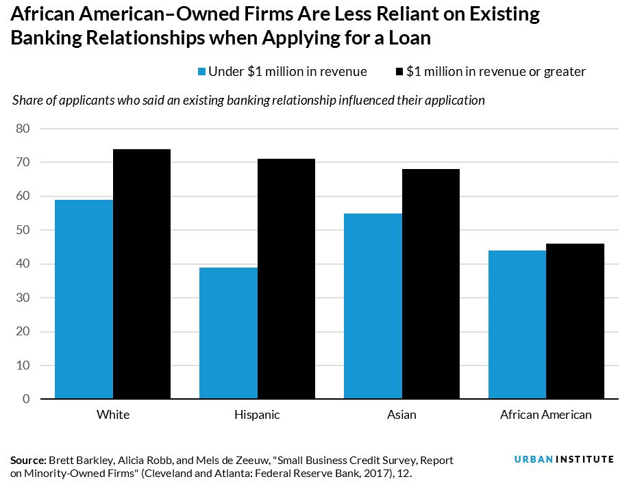 African american owned firms are less likely to rely on an existing banking relationship when applying for a firm