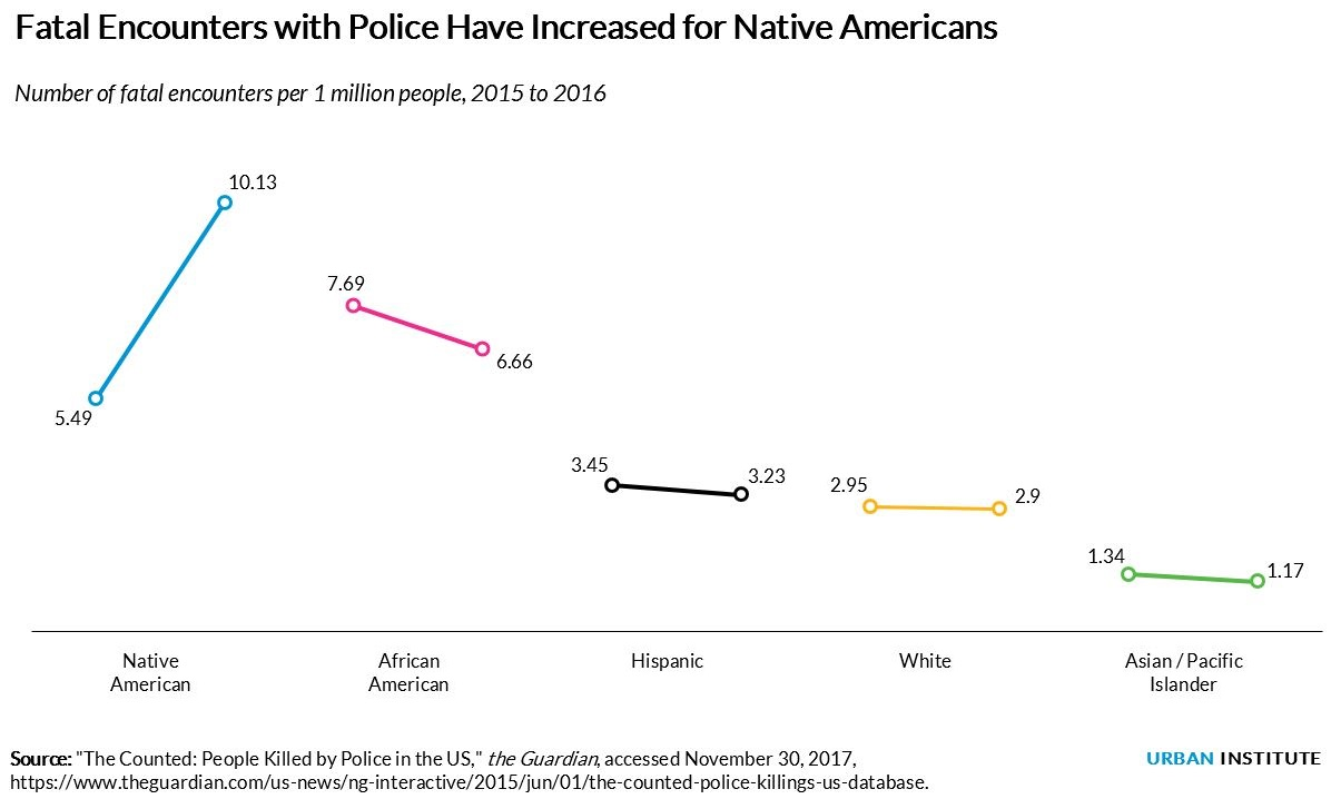 fatal encounters with police have increased for native americans