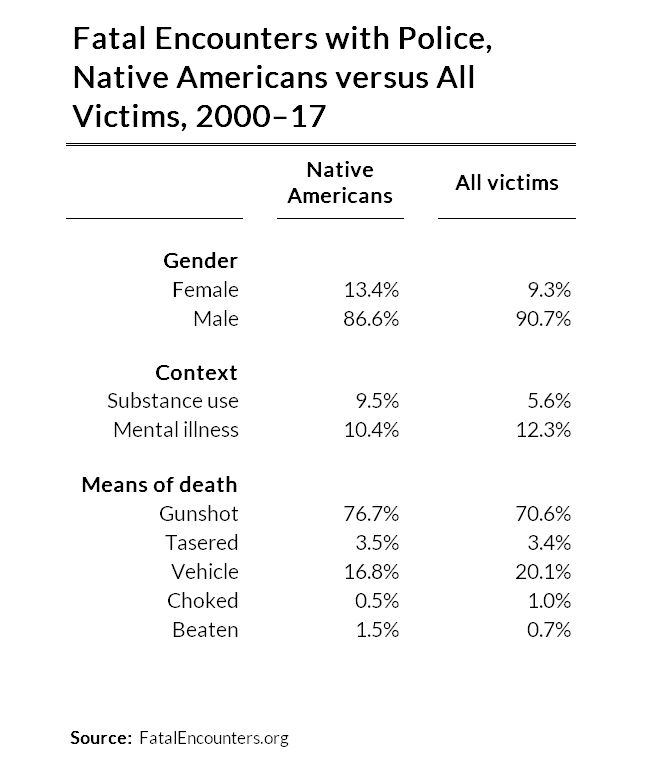 fatal encounters with police, native americans versus all, 2000 to 2017
