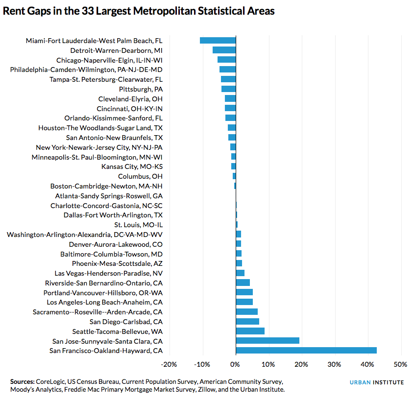 rent gaps in 33 largest cities
